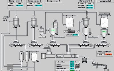 Example visualization of extruder plant section